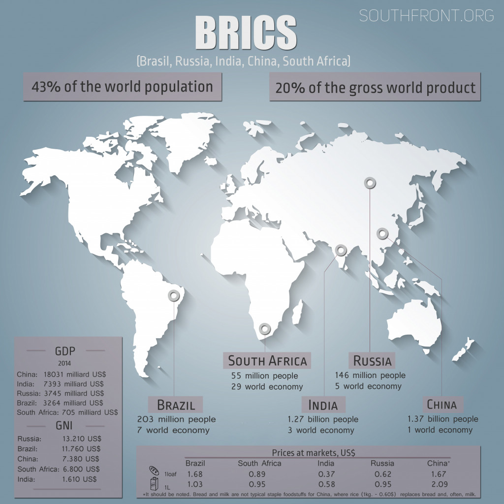 Lula and the BRICS in Fight to the Death