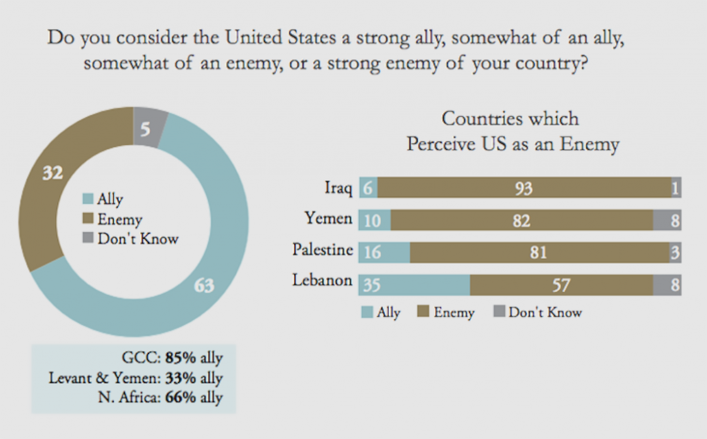 Young Iraqis Overwhelmingly Consider U.S. Their Enemy - Poll