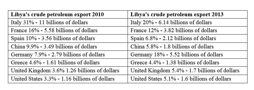 Big Game in Libya