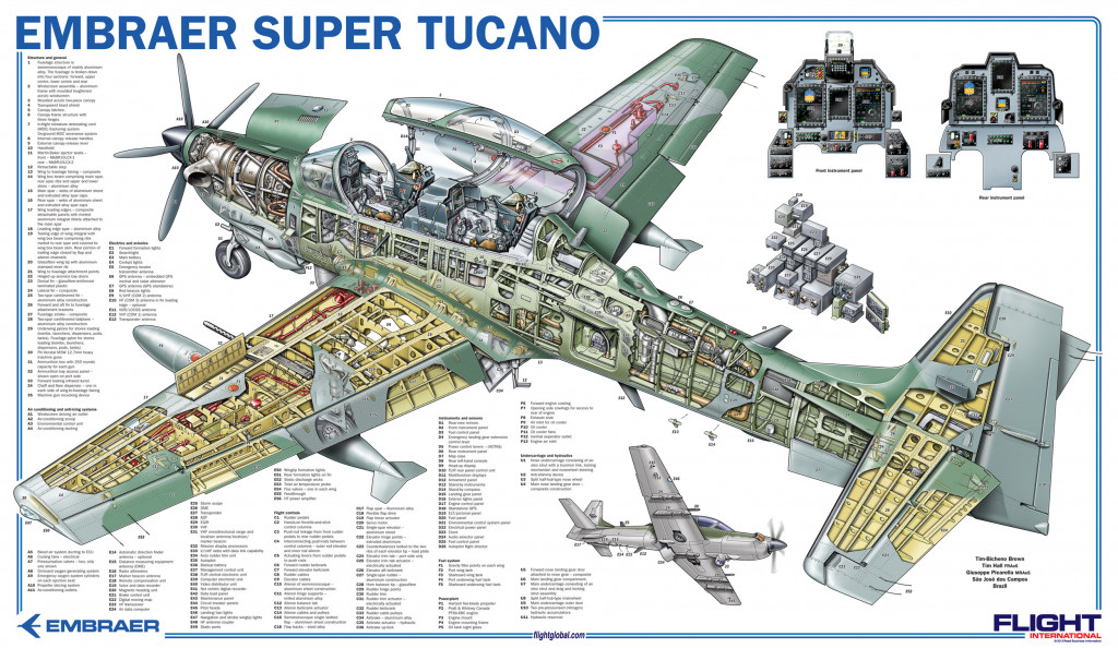 Afghanistan: Super Tucano Makes Its First Action