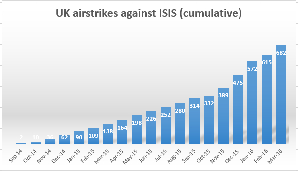 "The Drone War against Iraq and Syria, 12,000 ""Humanitarian"" Air Strikes by US-led Coalition"