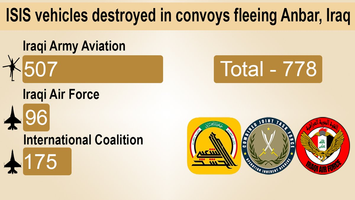 Infographics: 778 ISIS Vehicles Destroyed in Anbar Province
