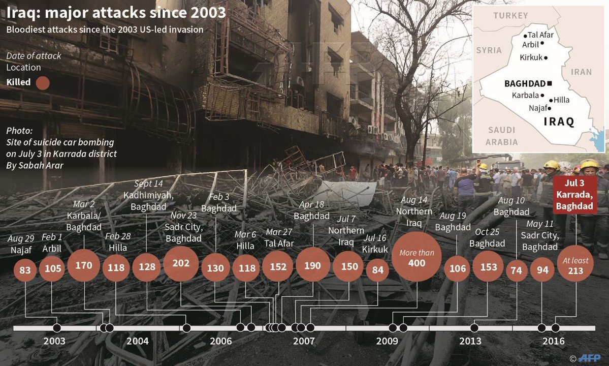 Biggest Terrorist Attacks in Iraq since the 2003 US Invasion