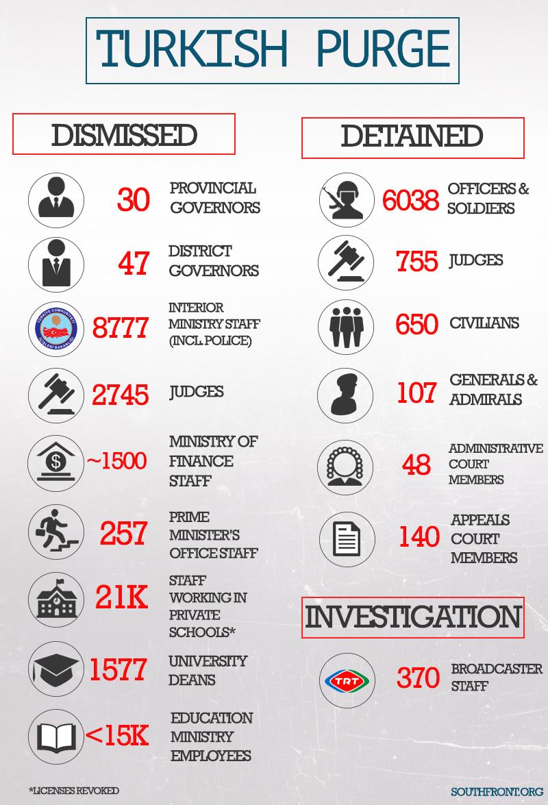 Turkish Purge (Infographics)