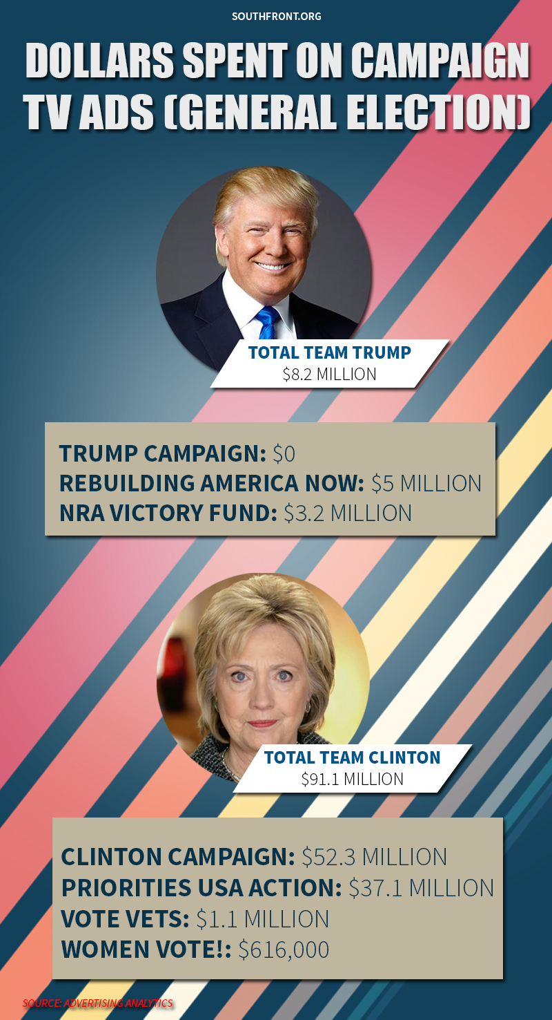 Clinton Campaign Outspending Trump on TV Ads: $52 Million to 0