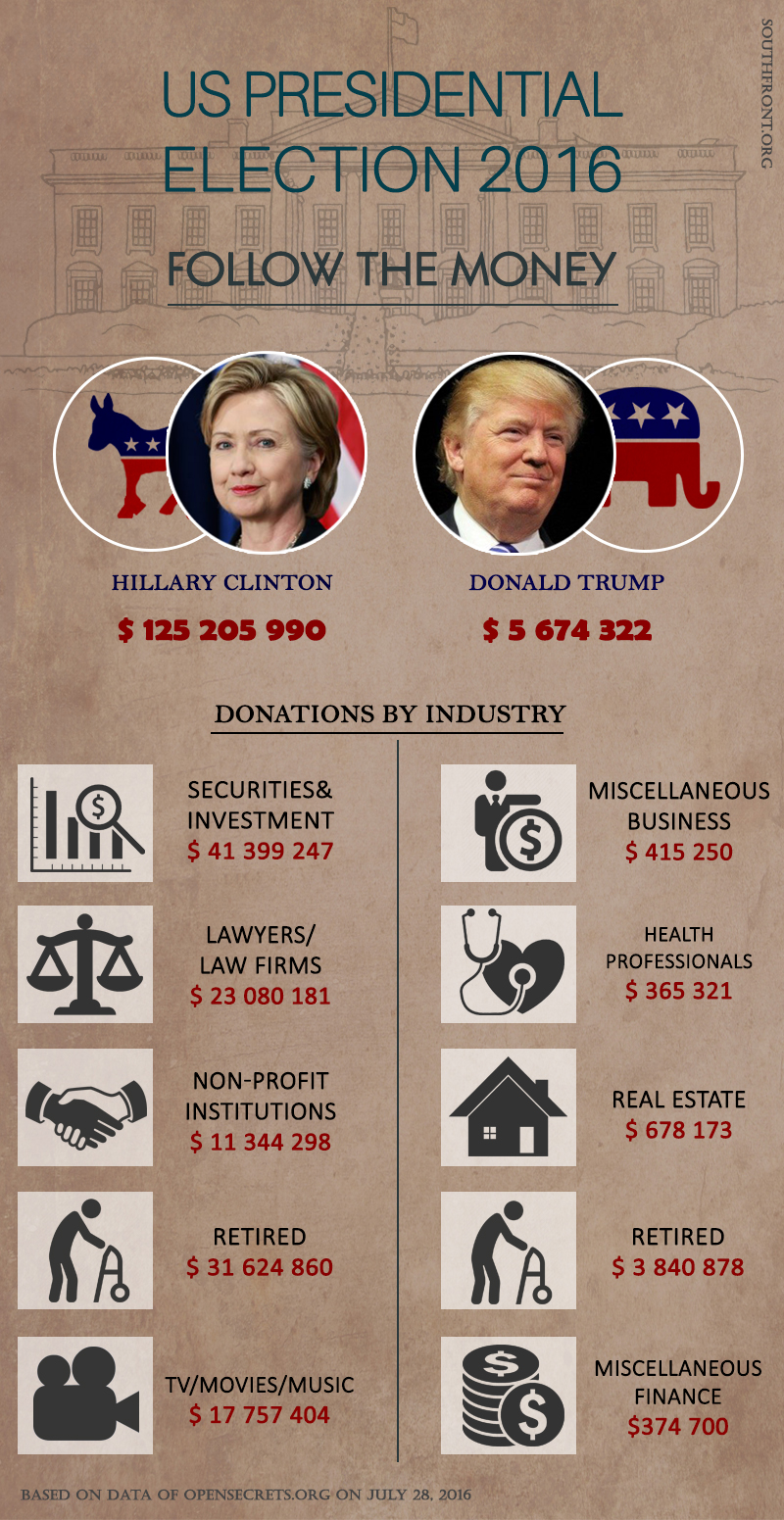 Follow the Money: What Industries Support US Presidential Candidates?