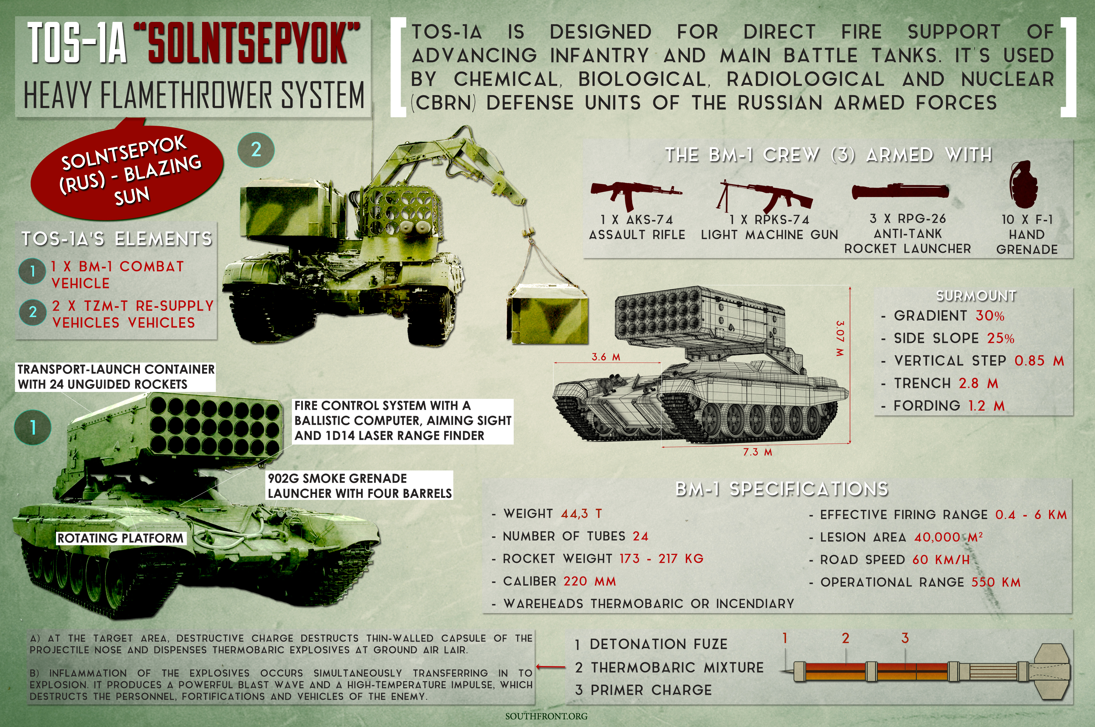 """TOS-1A """"Solntsepyok"""" - Russian-made Heavy Flamethrower System (Infographics)"""