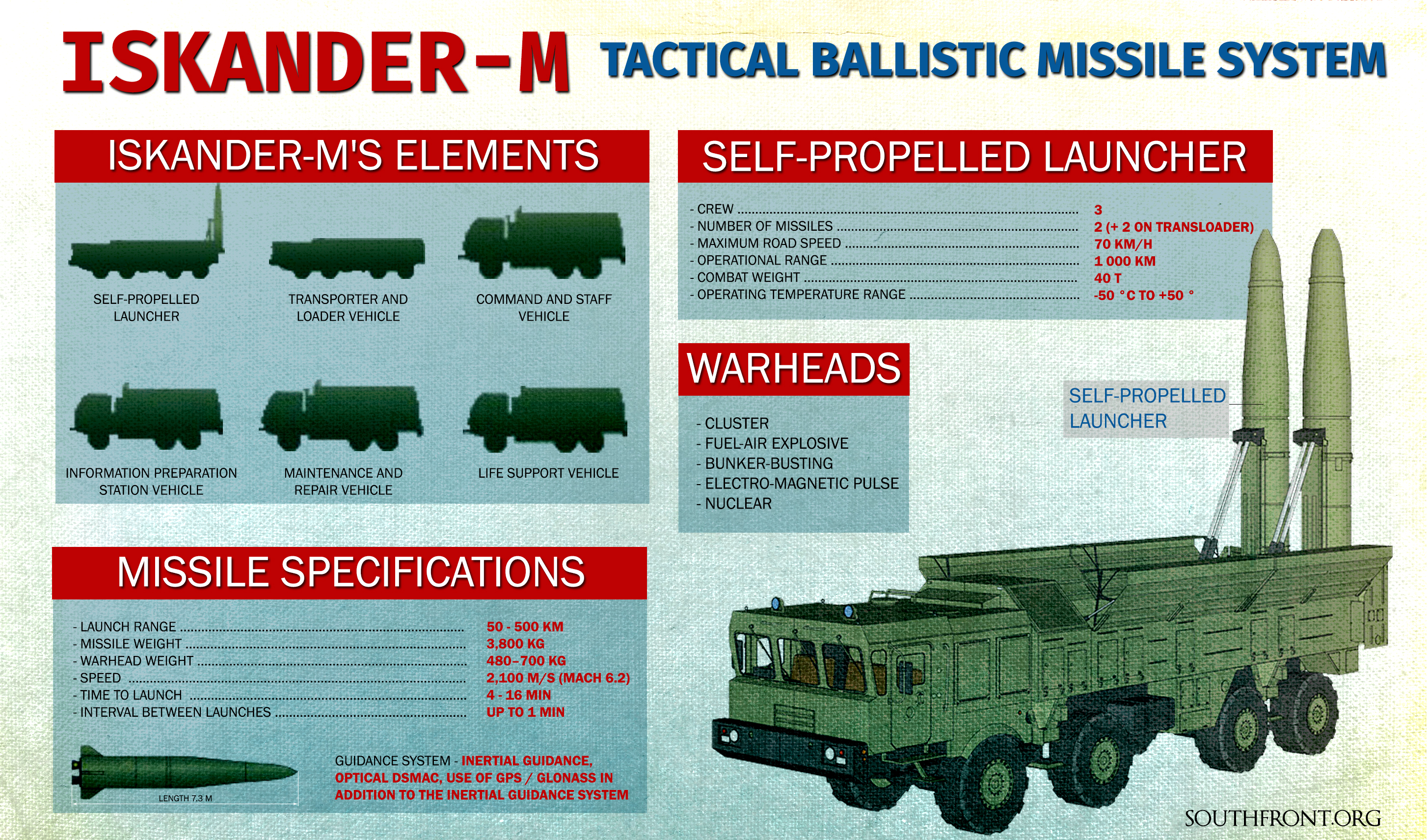 Russia's Inskander-M Tactical Ballistic Missile System (Infographics)