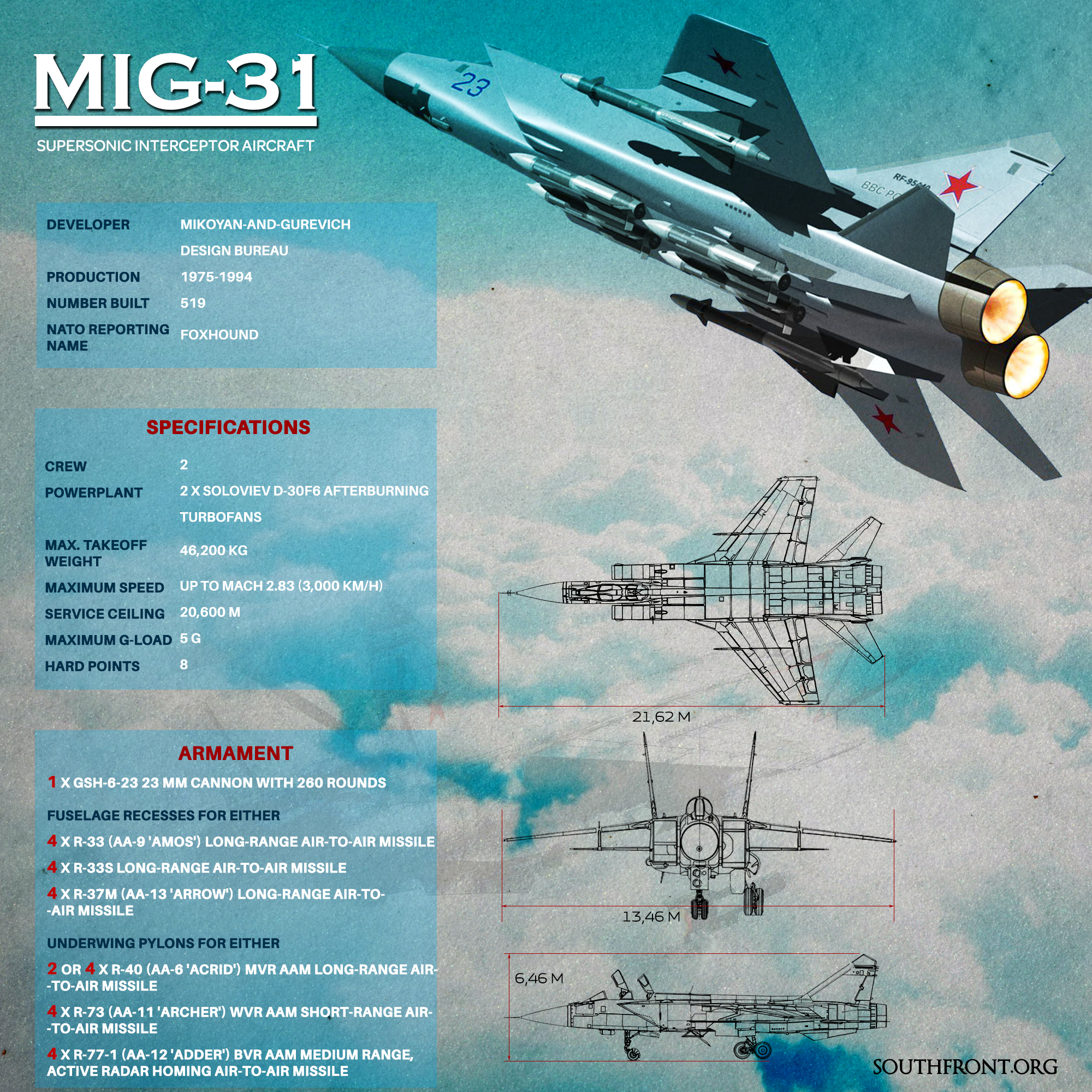 Russian MiG-31 Fighter Jet (Infographics)