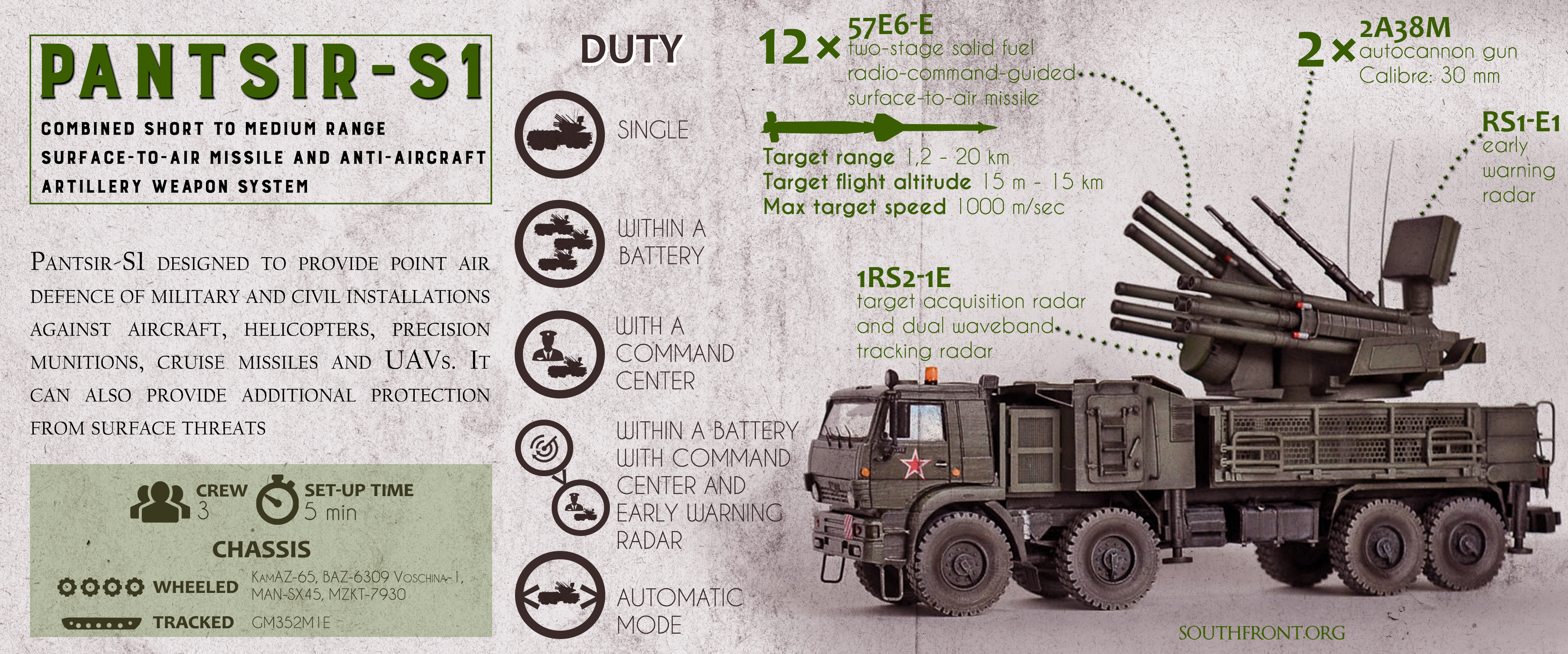 Pantsir-S1: Russian-made Surface-to-Air Missile and Anti-Aircraft Artillery Weapon System (Infographics)