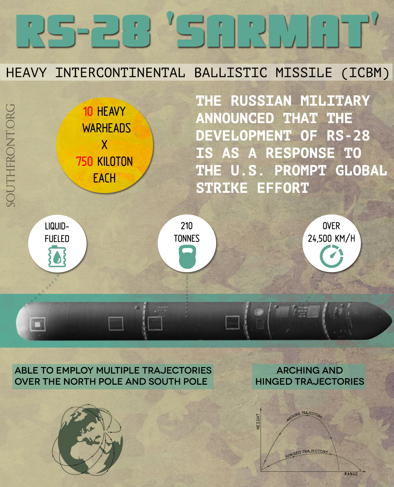 RS-28 Sarmat: Heavy Intercontinental Ballistic Missile (Infographics)