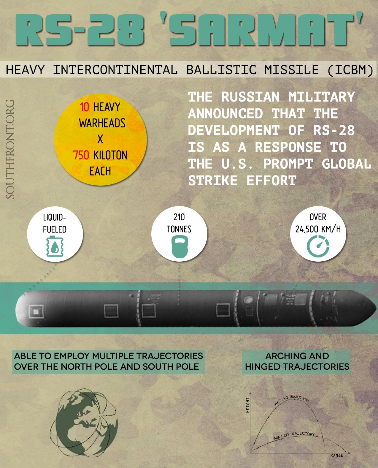 RS-28 Sarmat: Heavy Intercontinental Ballistic Missile (Infographics)