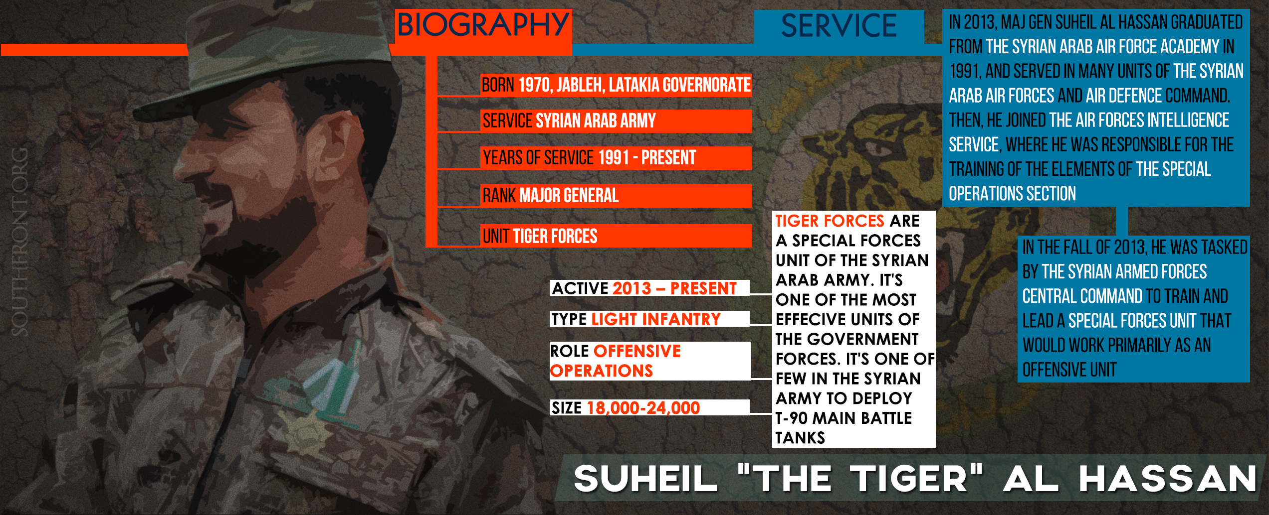 Suheil Al Hassan - Commander of Syrian Army's Tiger Forces (Infographics)