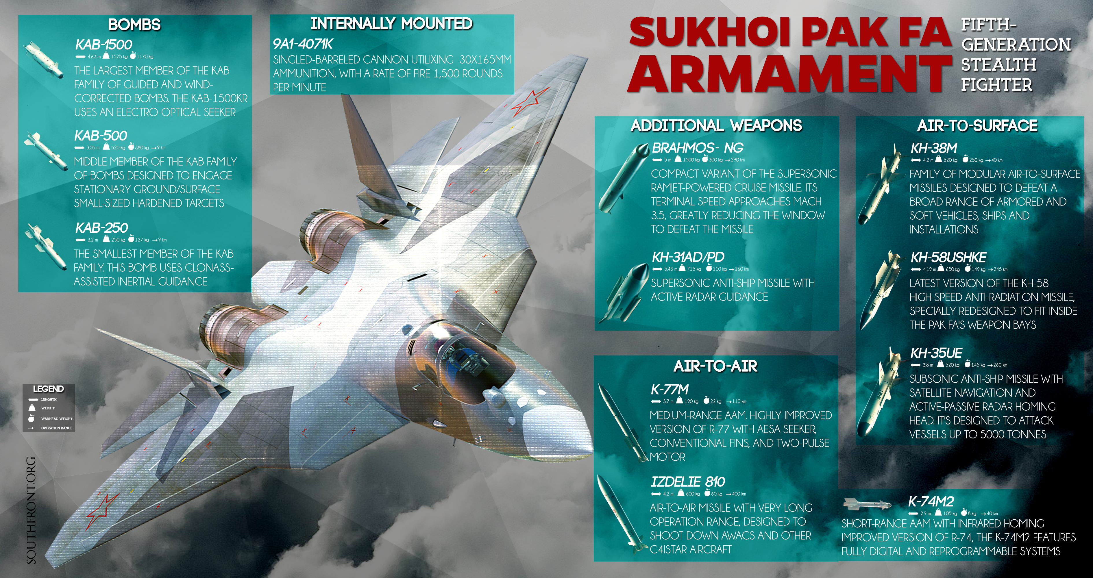 Russian Sukhoi PAK FA Fifth-generation Stealth Fighter's Armament (Infographics)