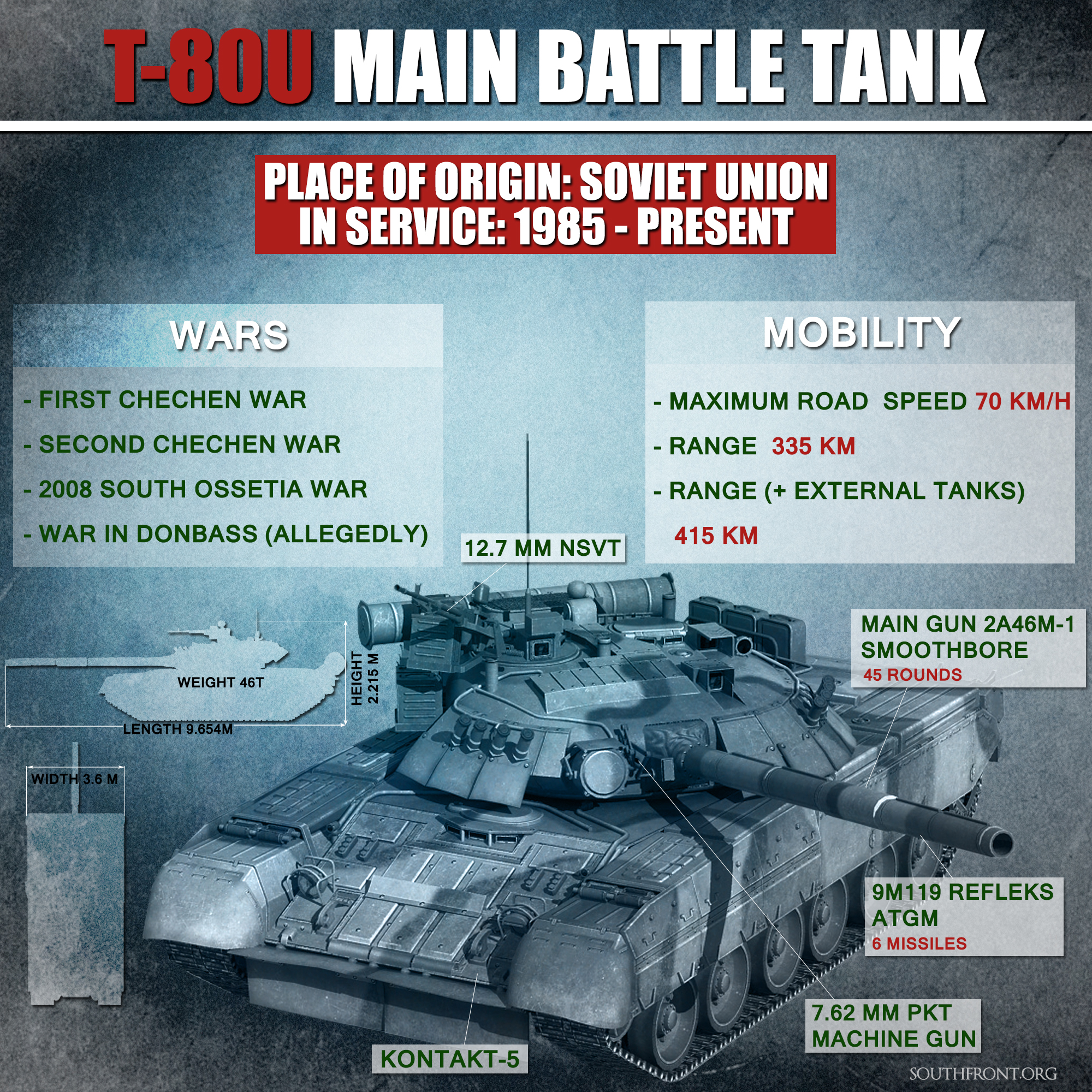 T-80U Main Battle Tank (Infographics)