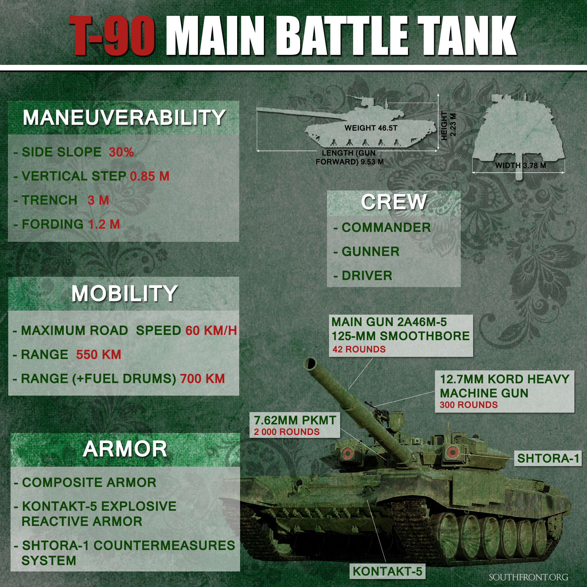 russian made t 90 main battle tank infographics
