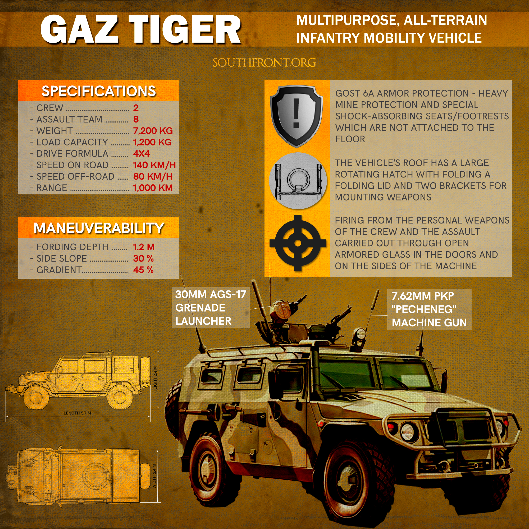 GAZ Tiger Infantry Mobility Vehicle (Infographics)