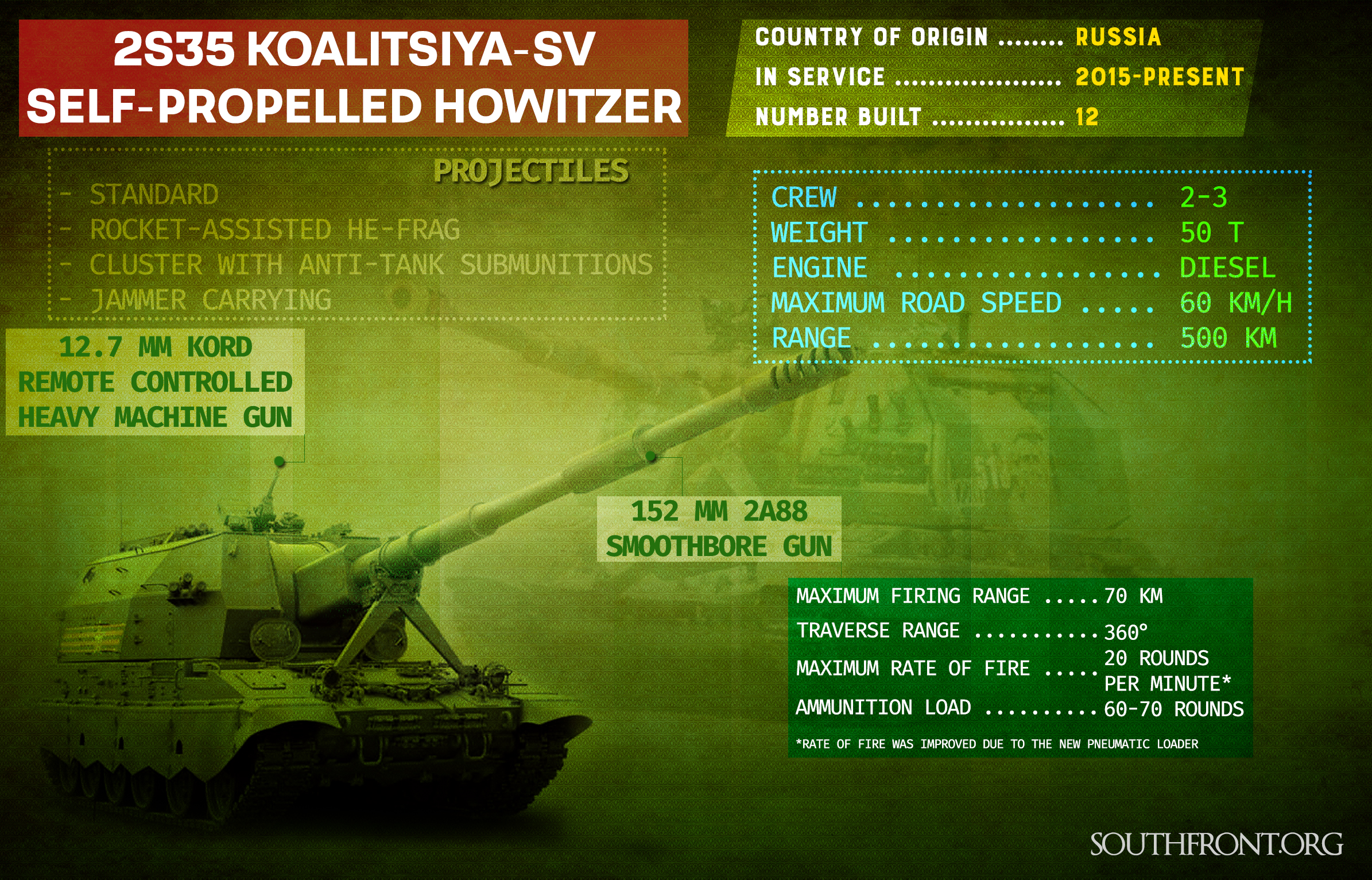 Russia's Newest Self-Propelled Howitzer 'Koalitsiya-SV' (Infographics)