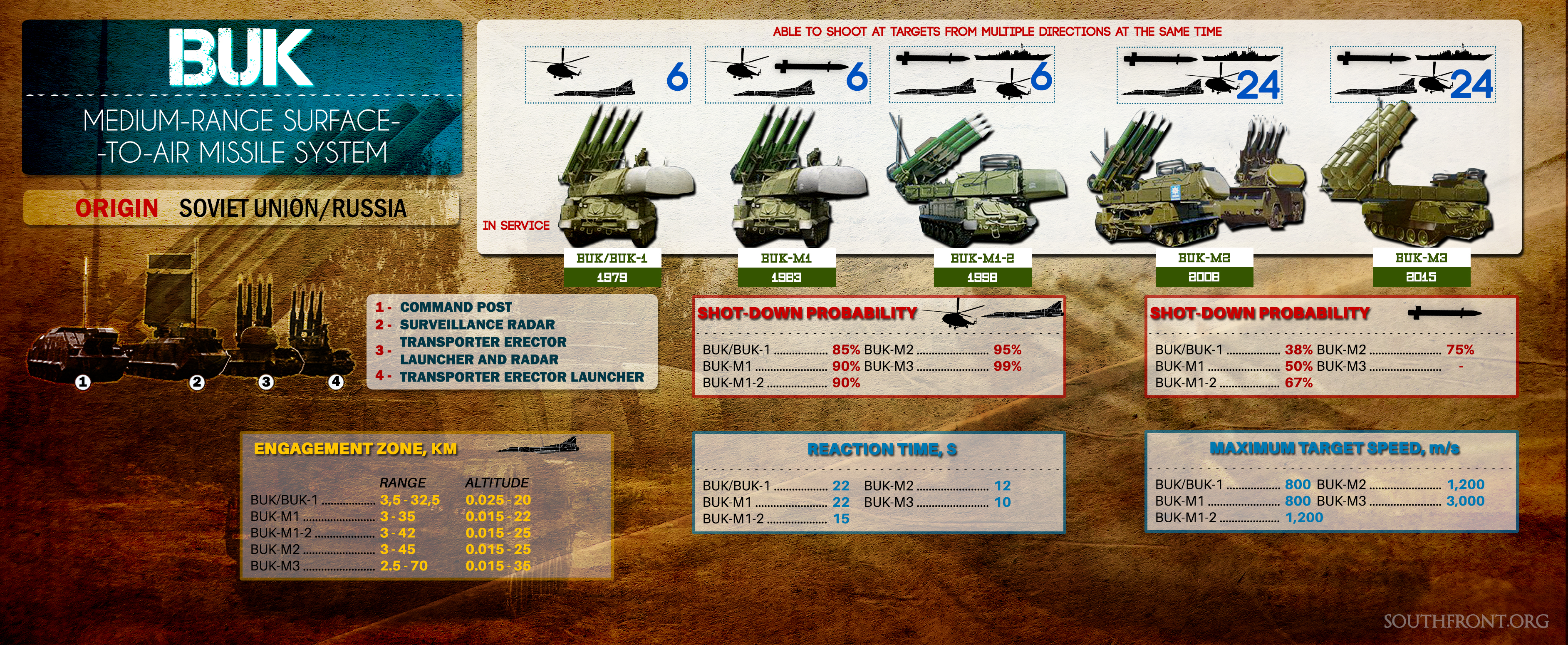 Russian Troops Receive New 'Aircraft Killer' - Buk-M3 Missile System (Infographics)