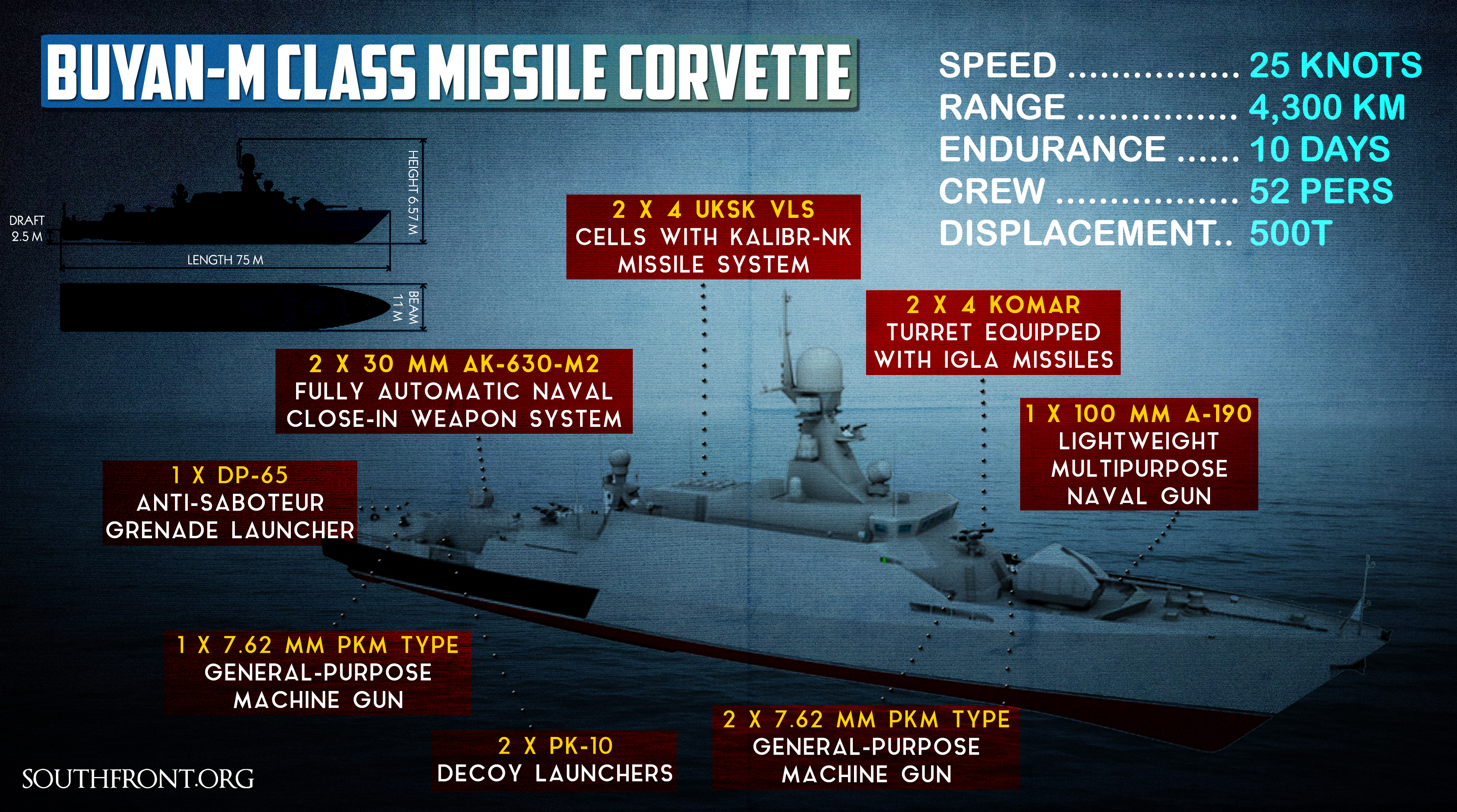 Two Russian Warships with Kalibr Cruise Missiles Heading to Mediterranean (+ Infographics)