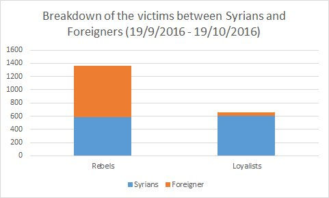Pro-Western Monitor Shows that 57% of Dead Syrian 'Rebels' Are Aliens!