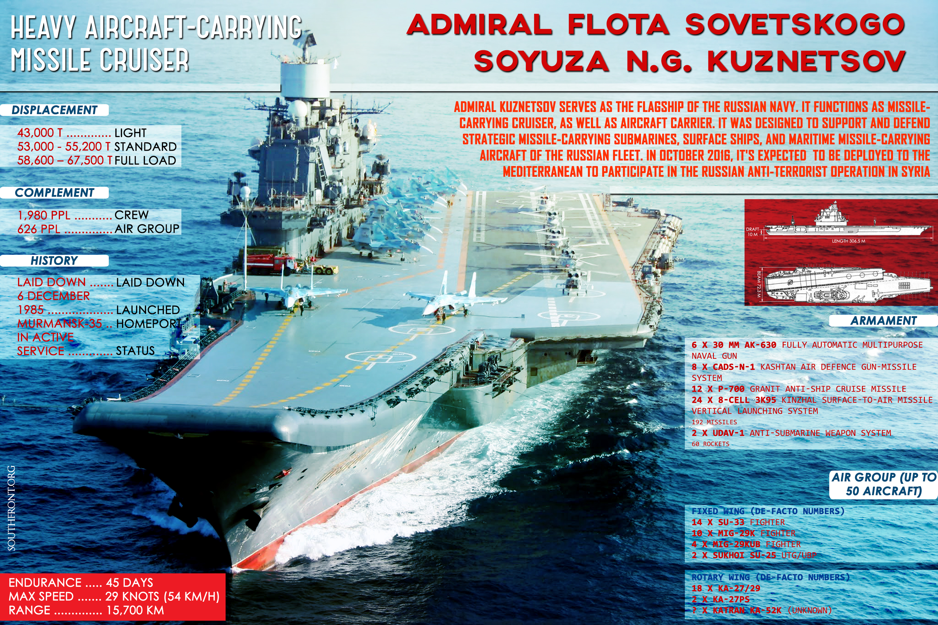 Russia's Heavy Aircraft-Carrying Missile Cruiser 'Admiral Kuznetsov' (Infographics)