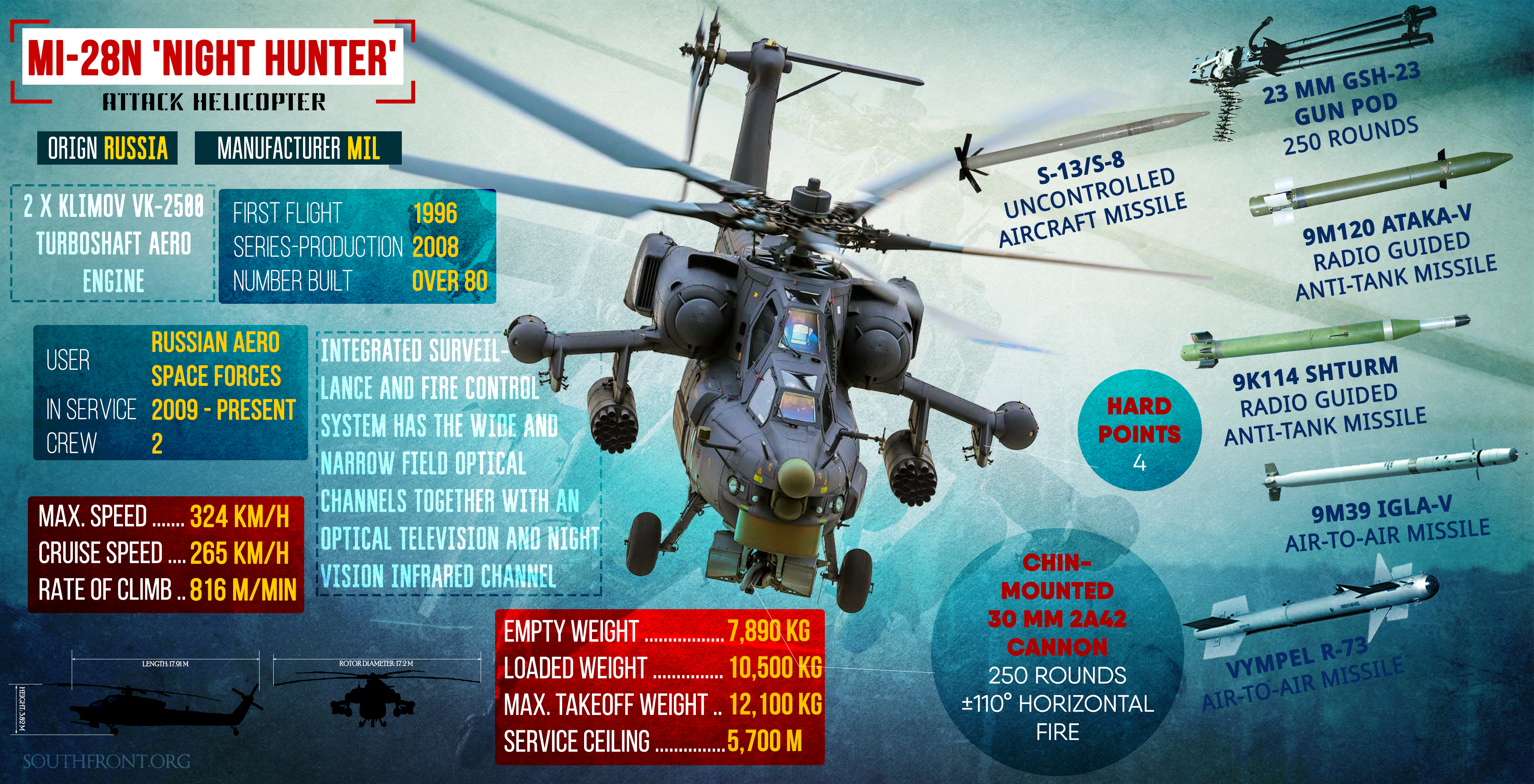 Weapons of Syrian War: Mi-28N 'Night Hunter' Attack Helicopter (Infographics)