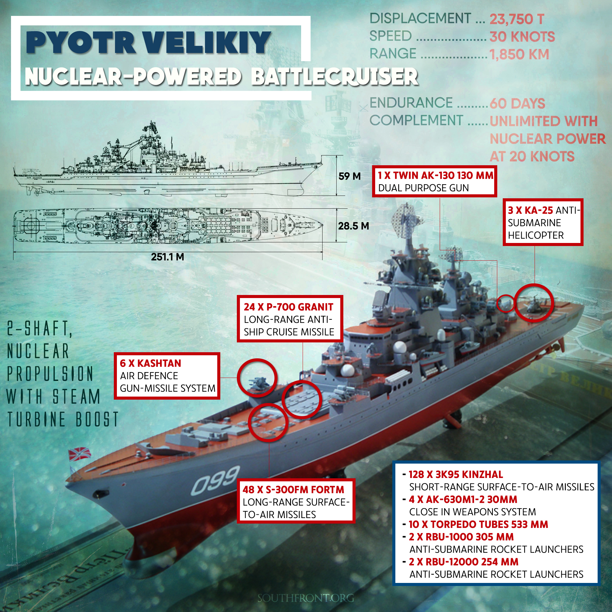 Nuclear-Powered Battlecruiser Pyotr Velikiy (Infographics)