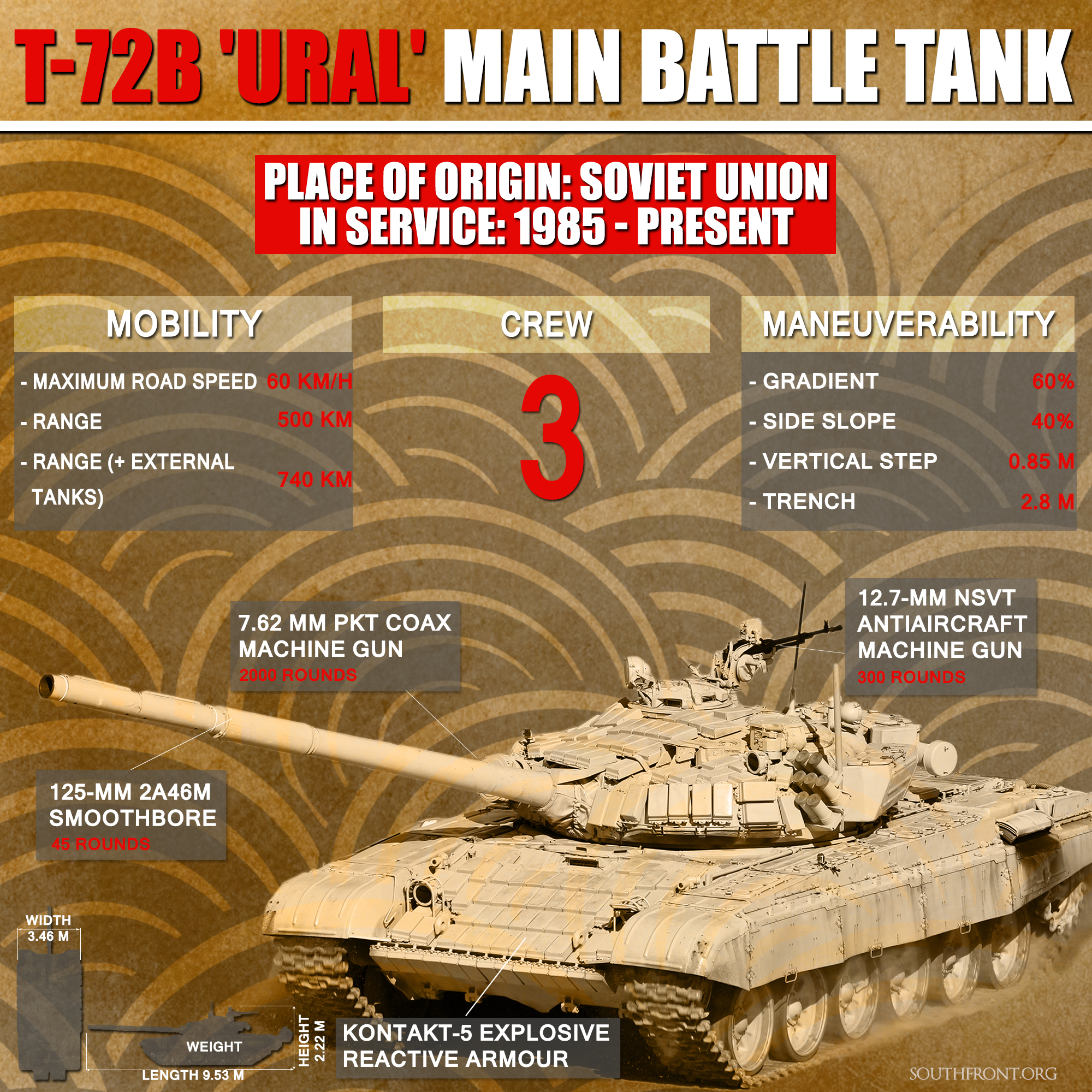 Weapons of Syrian War: T-72B Main Battle Tank (Infographics)