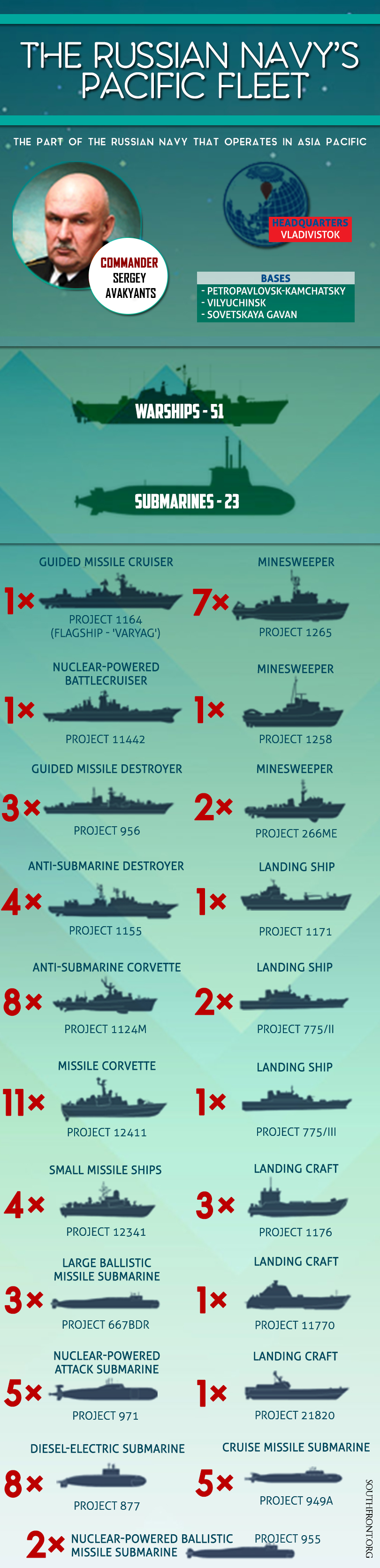 Russian Navy's Pacific Fleet (Infographics)