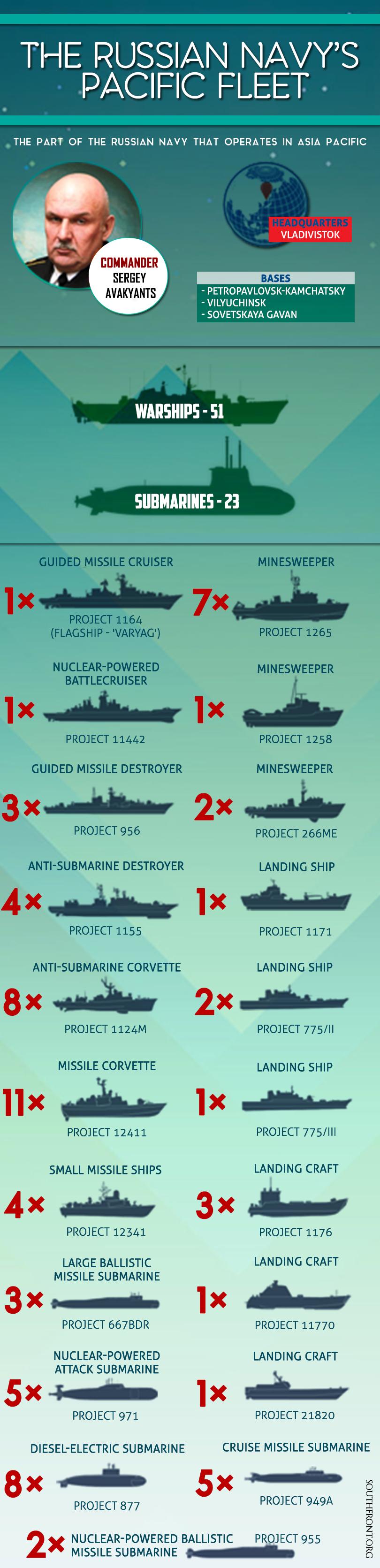Russian Navy's Pacific Fleet (Infographics)