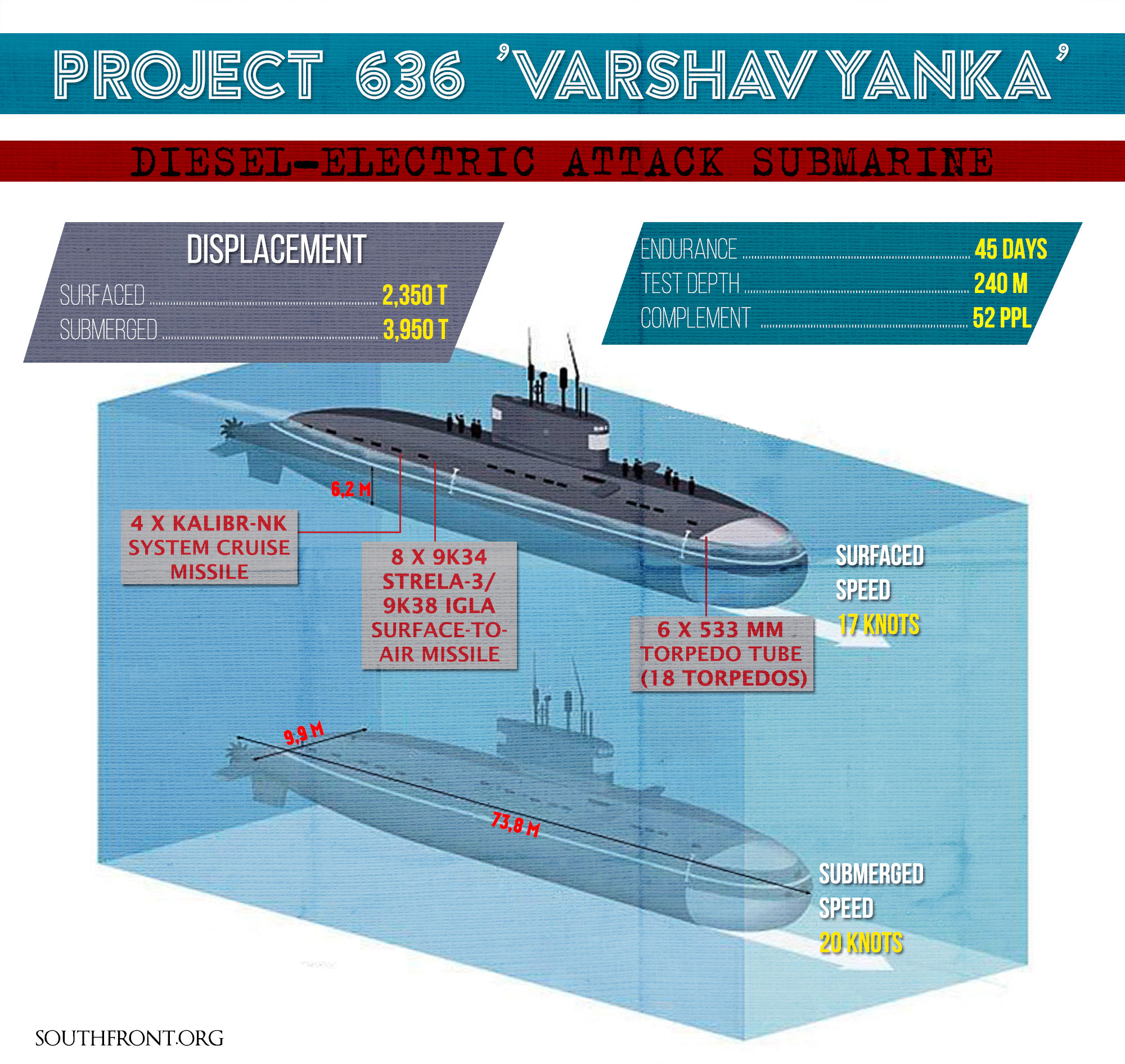 Russia's Sub Armed with Kalibr Cruise Missiles: Project 636 Varshavyanka (Infographics)