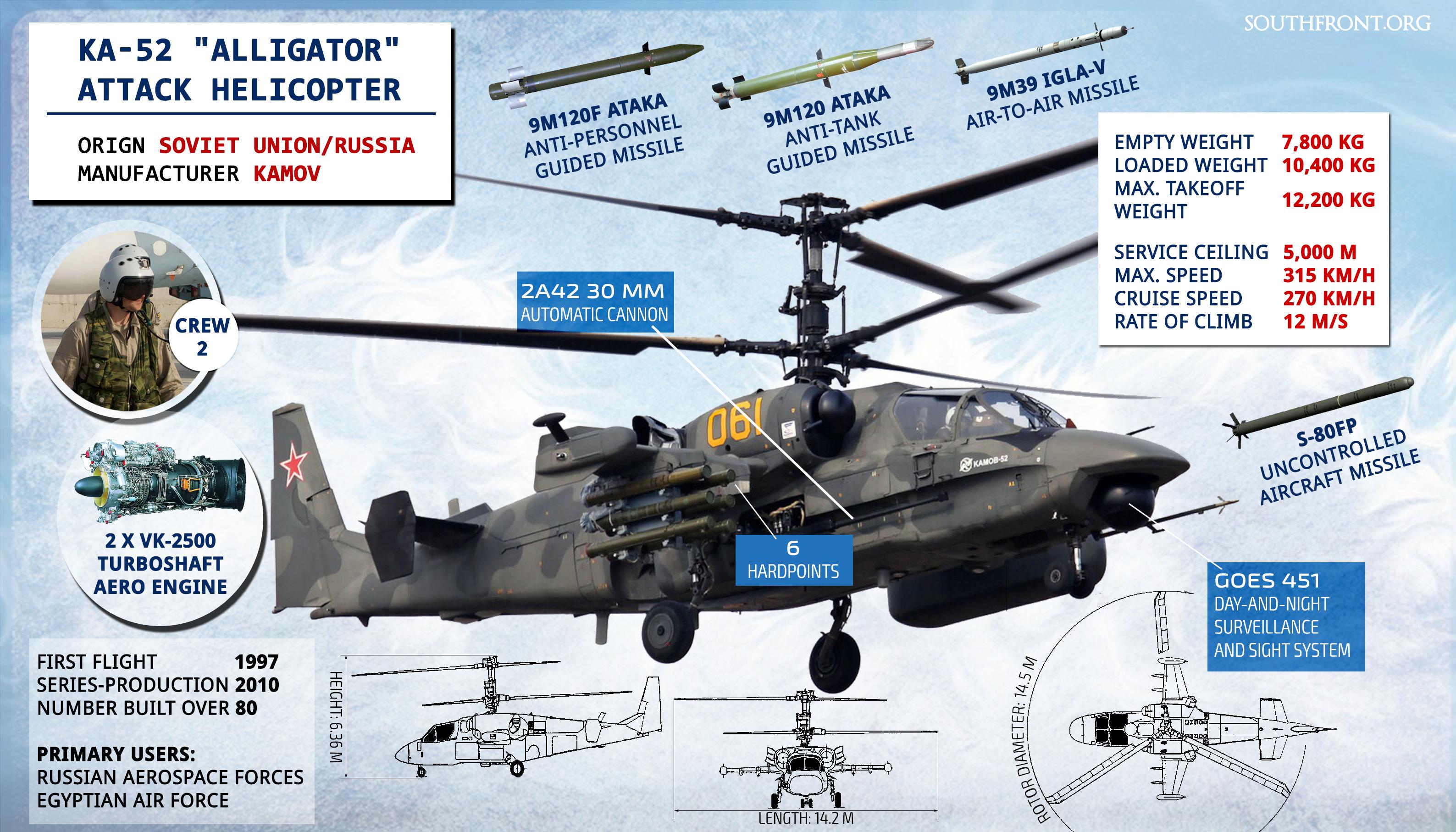 "Ka-52 ""Alligator"" Attack Helicopter (Infographics)"