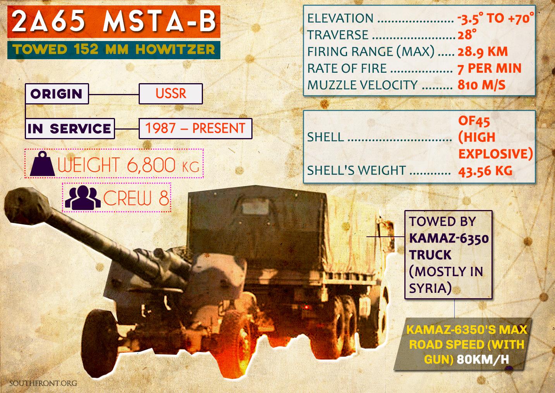 Soviet 2A65 Msta-B Howitzers in Syrian War