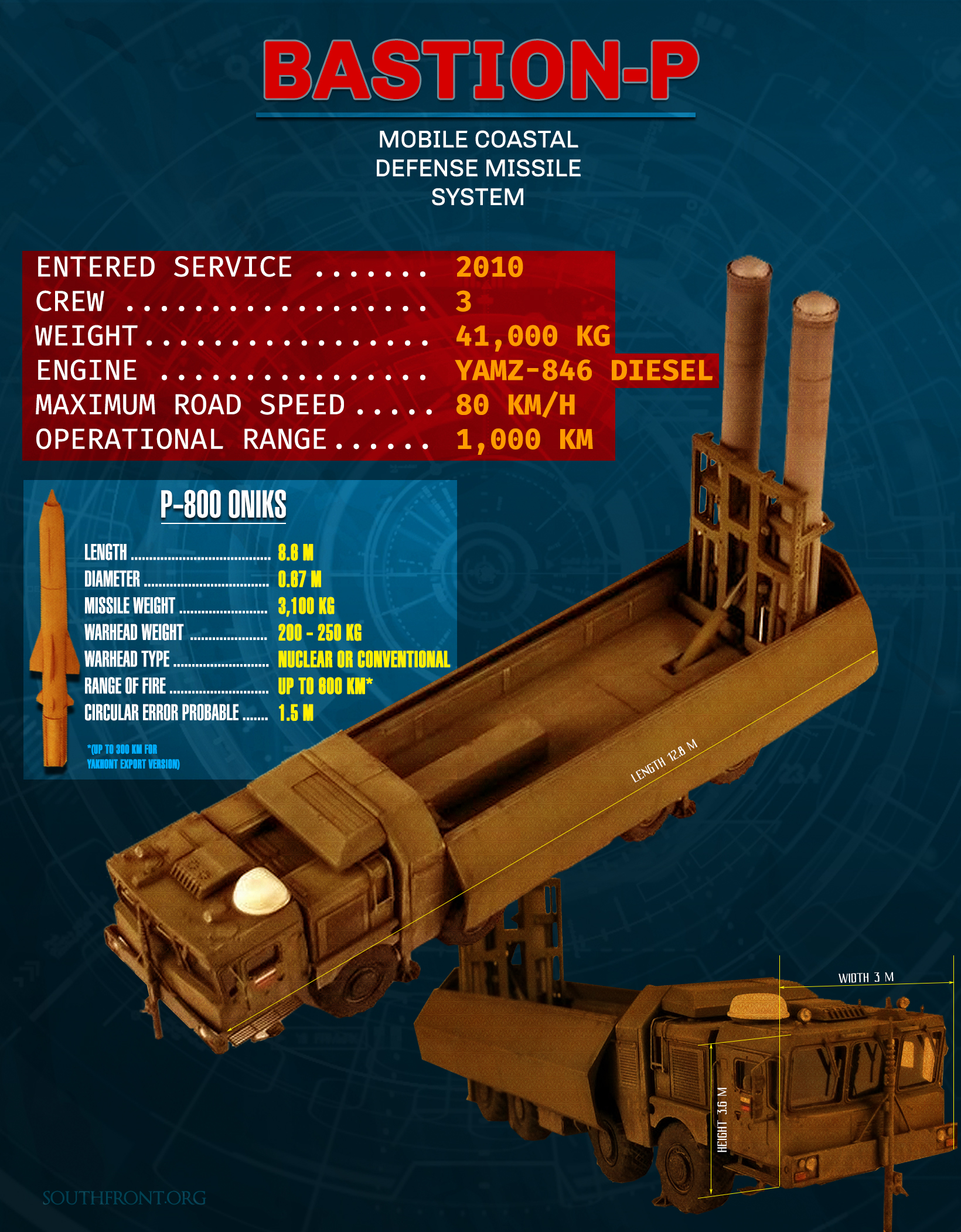 Bastion-P Coastal Defense Missile System (Infographics)