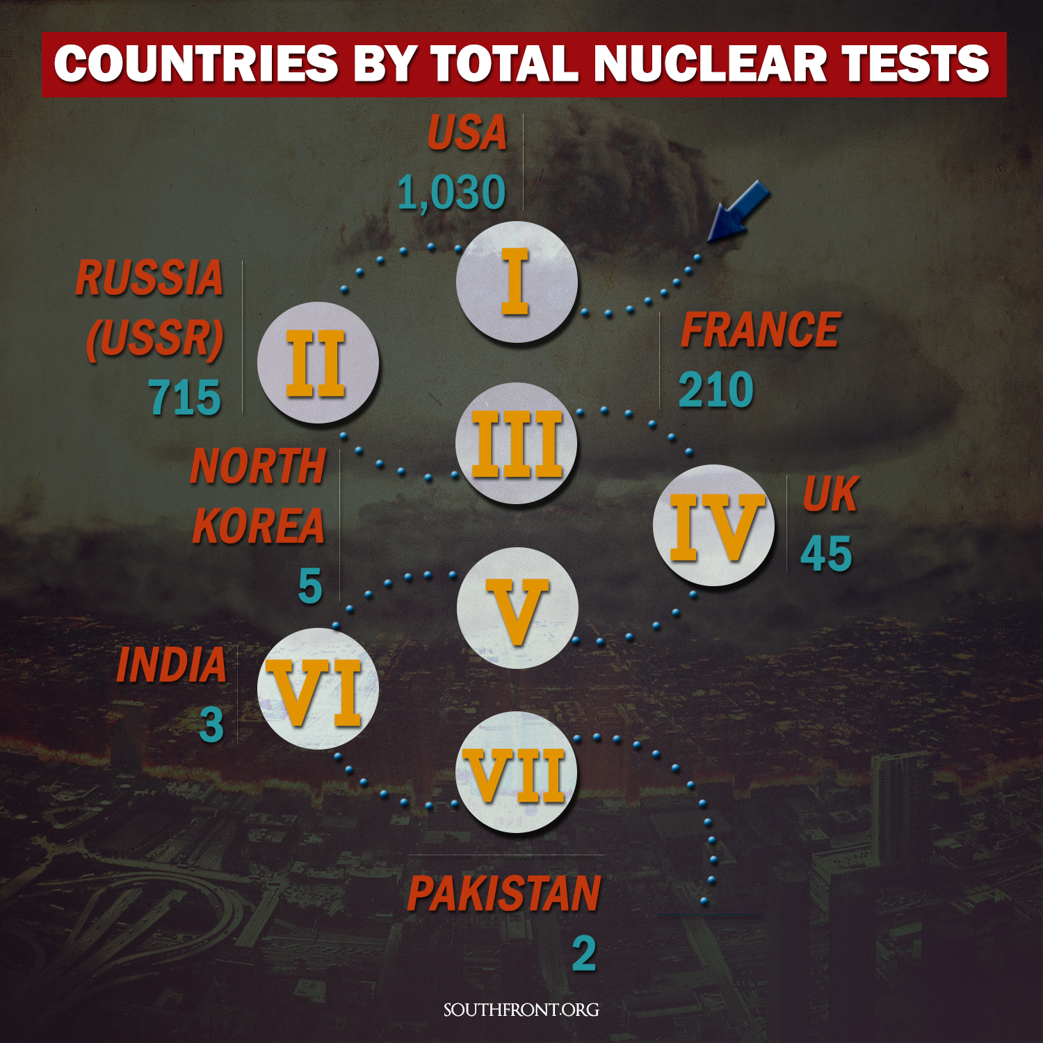 Countries by Total Nuclear Tests (Infographics)