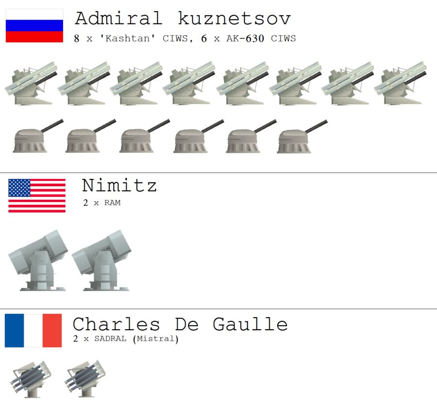 old and rusty admiral kuznetsov aircraft carrier in comparison to ohers infographics