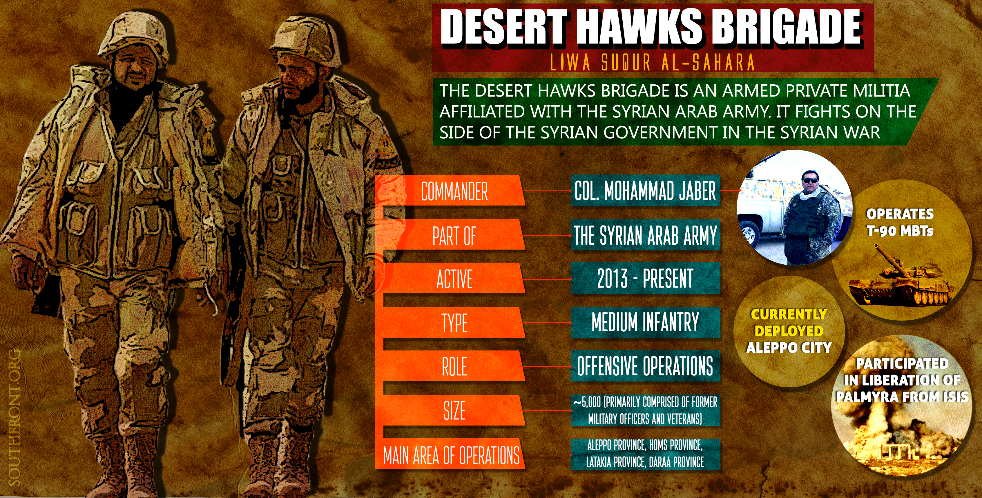 Desert Hawks Brigade in Battle for Aleppo (Infographics)
