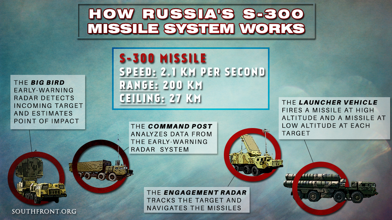 Seven Russian S-300 Air Defense Systems Deployed in Syria