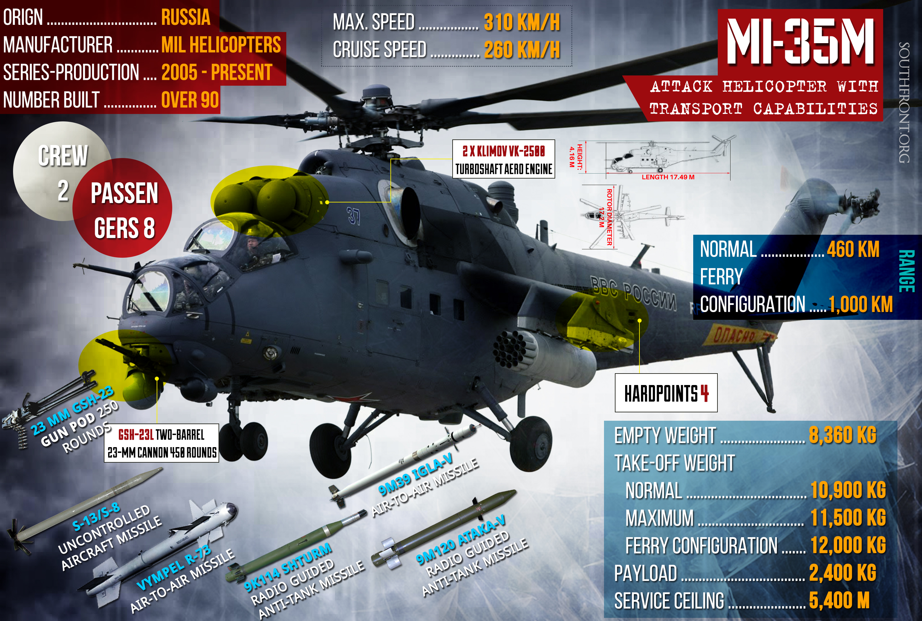 Russia's Mi-35 Multi-Role Combat Helicopter (Infographics)