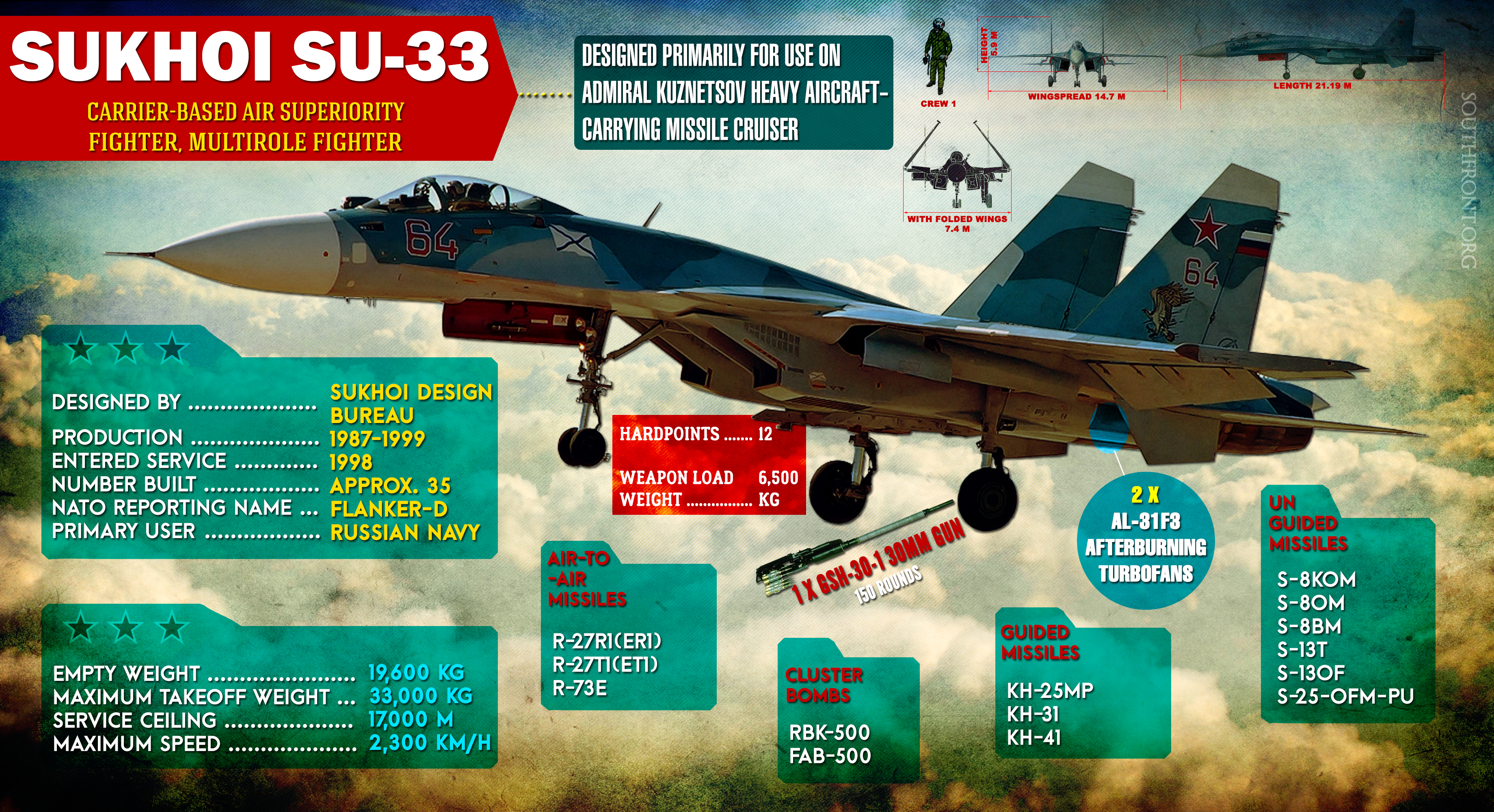 Sukhoi Su-33 Carrier-based Multirole Fighter (Infographics)