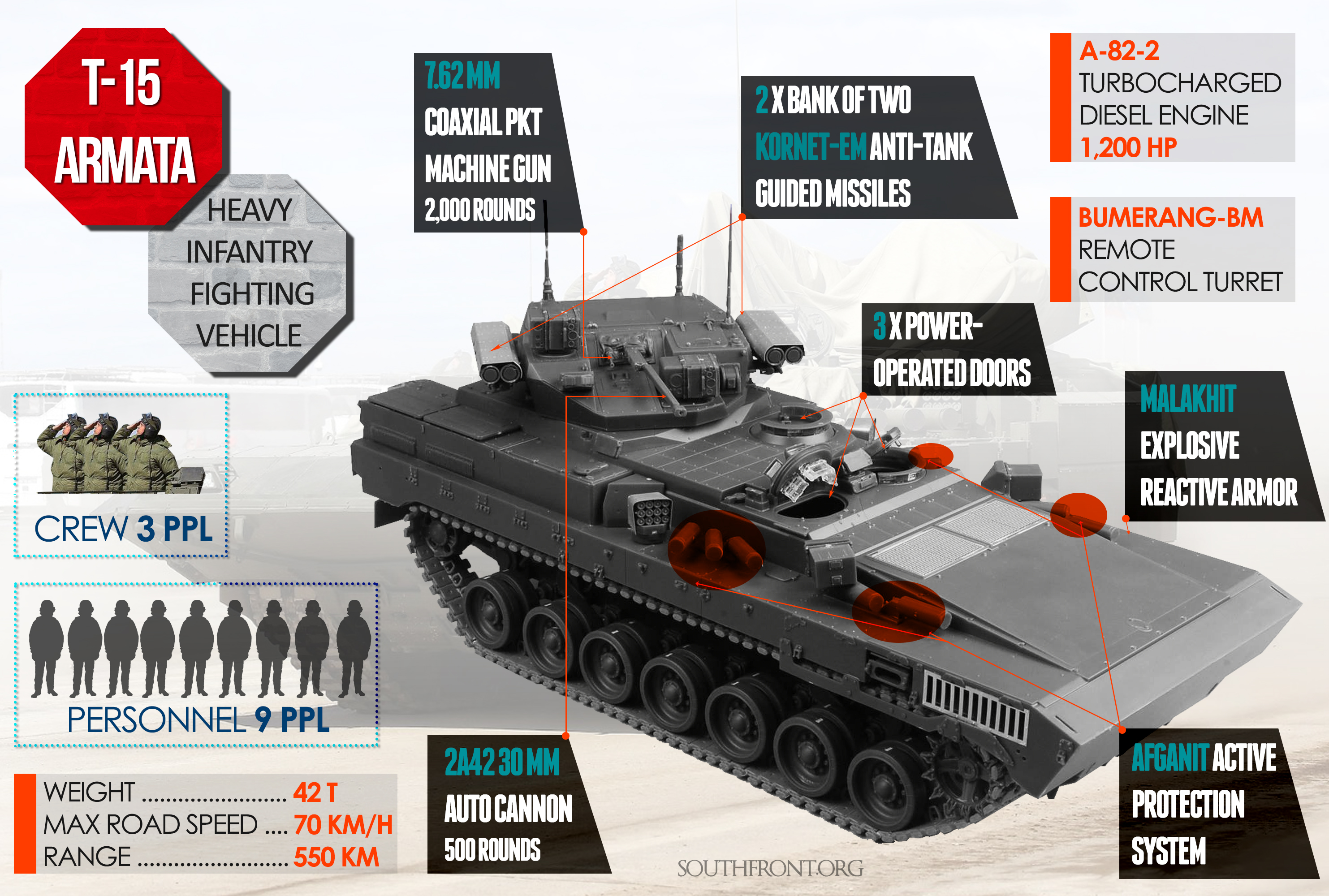 T-15: Heavy Infantry Fighting Vehicle Based on the Armata Combat Platform (Infographics)