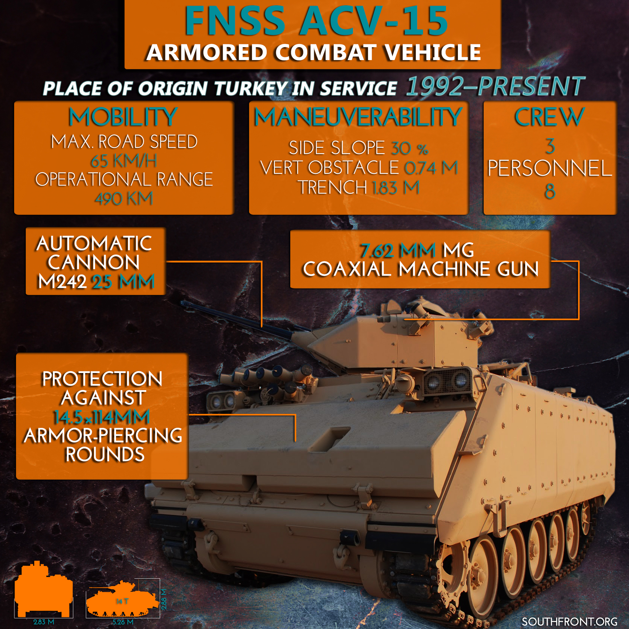 Turkey Supplies ACV-15 Armored Combat Vehicles to Militants in Syria (Infographics, Video)