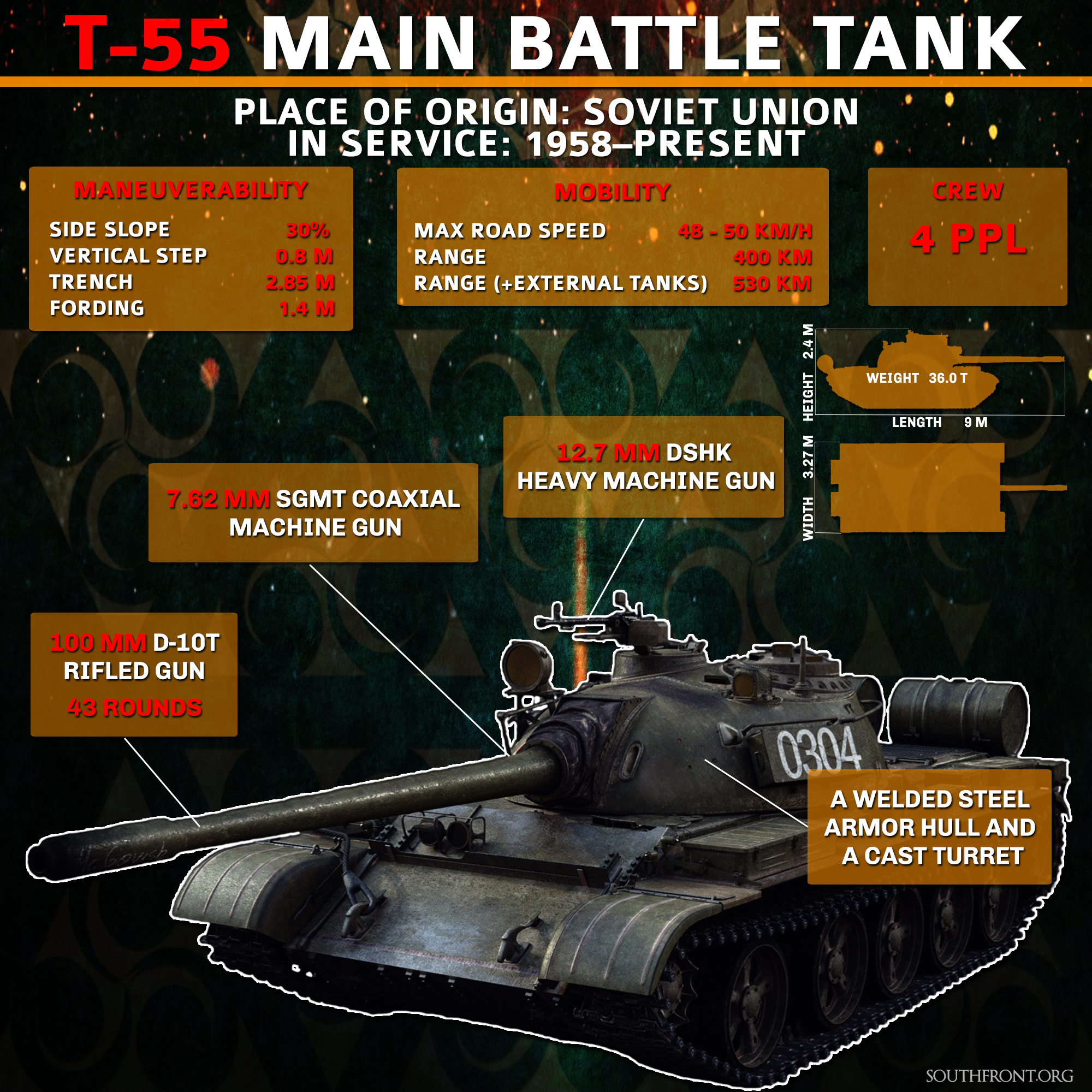 Weapons of Syrian War: T-55 Main Battle Tank (Infographics)