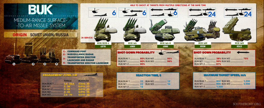 Syrian Air Defense Force's BUK Surface-To-Air Missile System (Photo)