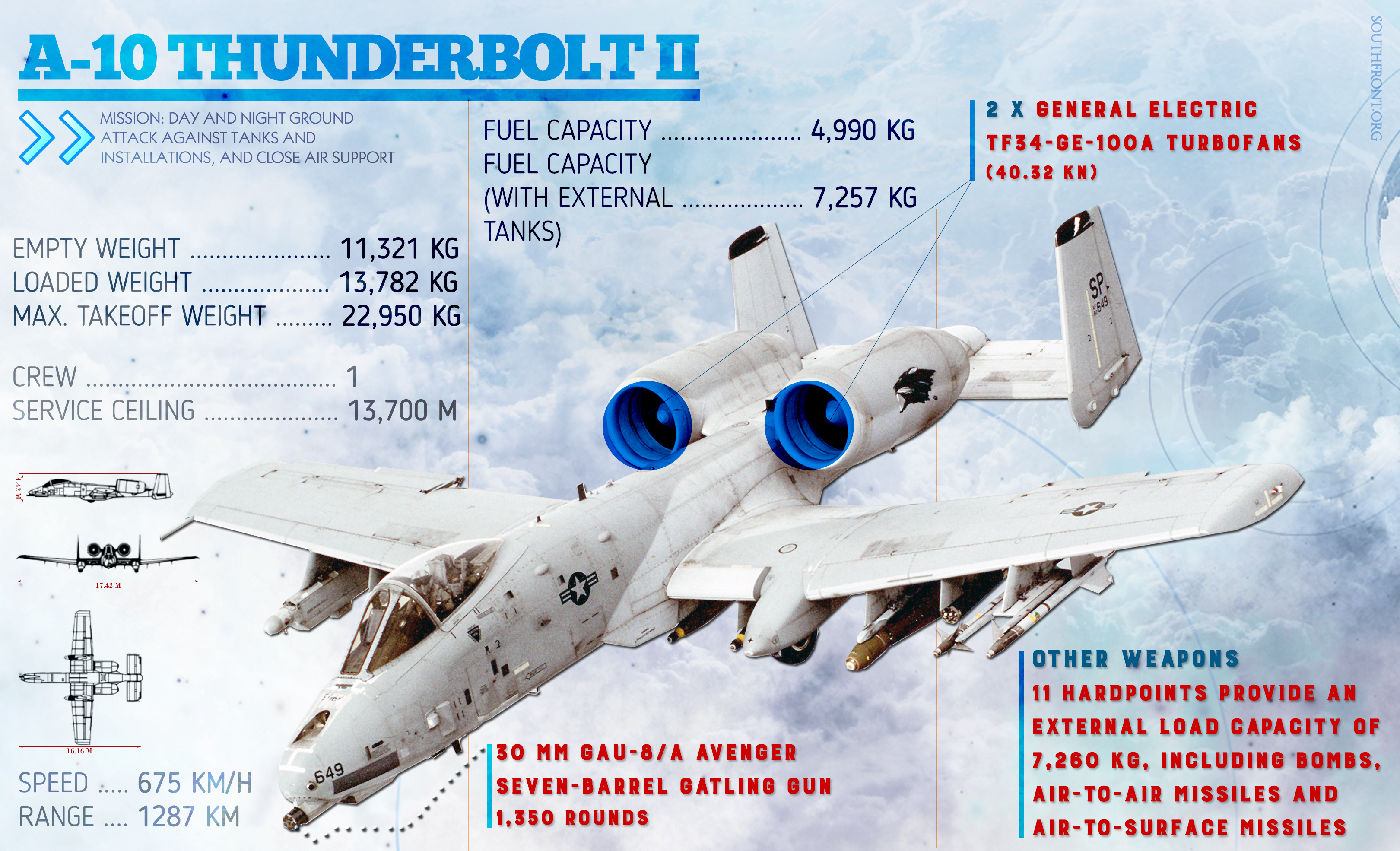 United States Air Force's A-10 Thunderbolt II (Infographics)