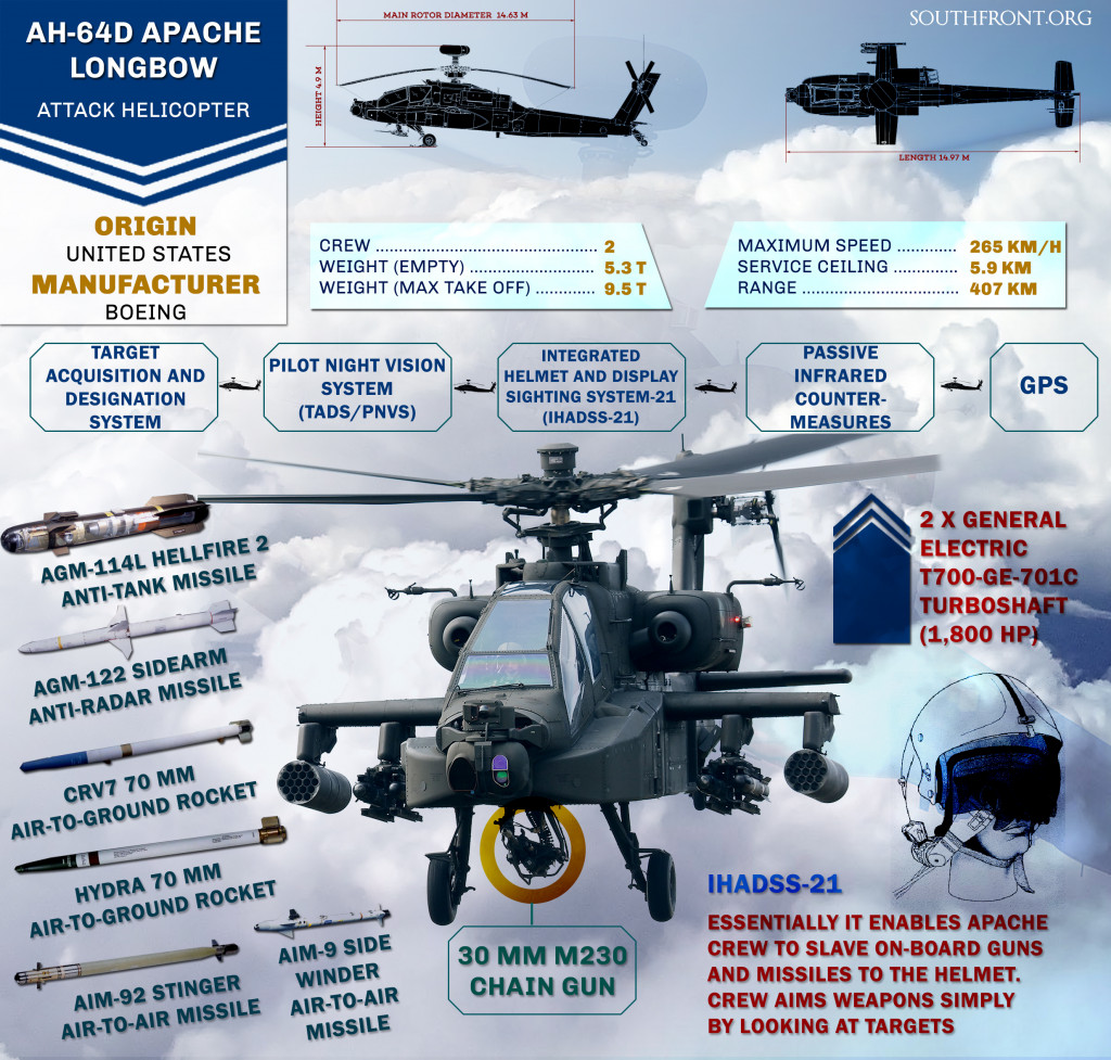 AH-64D Apache Longbow Attack Helicopter (Infographics)