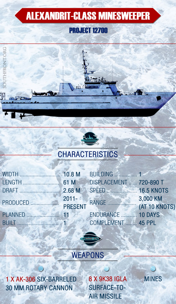 Russia's Alexandrit-Class Minesweeper (Infographics)