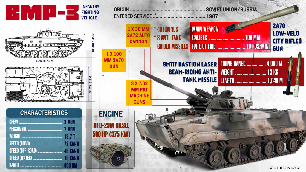 BMP-3 Infantry Fighting Vehicle (Infographics)