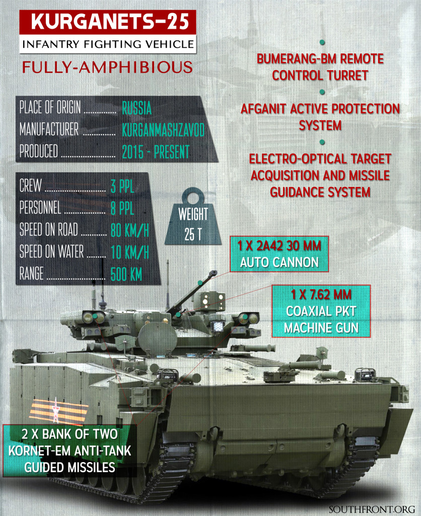 Russia's Kurganets-25 Infantry Fighting Vehicles (Infographics)